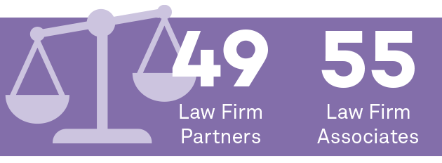 49 law firm partners; 55 law firm associates