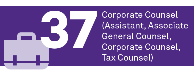 37 corporate counsel (assistant, associate general counsel, corporate counsel, tax counsel