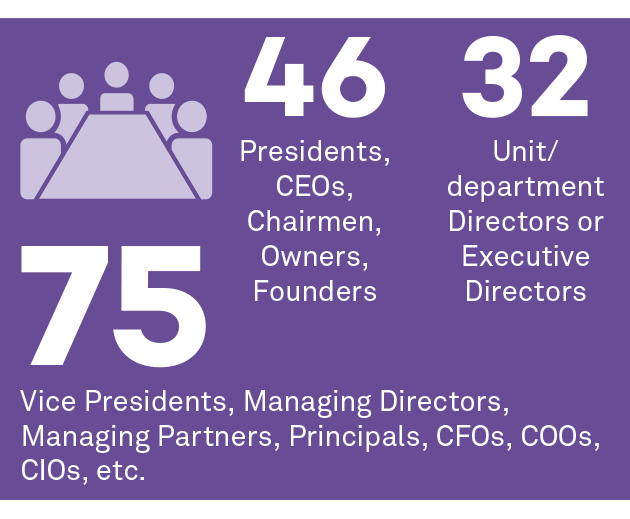 46 presidents, ceos, chairmen, owners, founders; 32 unit/department directors or executive directors; 75 vice presidents, managing directors, managing partners, principals, CFOs, COOs, CIOs, etc.