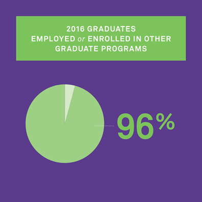 96% of 2016 MSL Graduates Employed or Enrolled in Other Graduate Programs