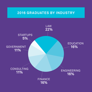 2016 Graduates by Industry: 22% Law; 16% Education; 16% Engineering; 16% Finance; 11% Consulting; 11% Government; 5% Startups