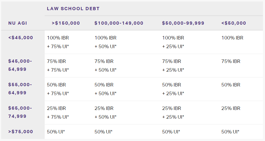 LRAP debt table