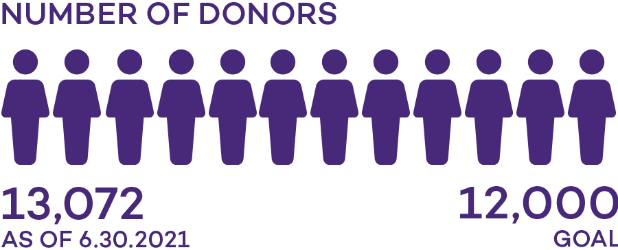 Infographic: 9,406 donors of 10,000 donor goal as of 2-10-2017