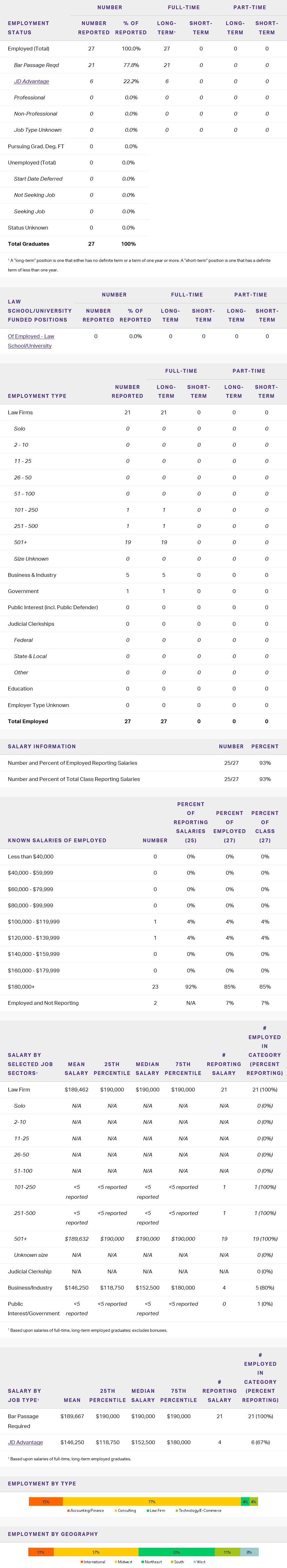 JDMBA 2018 EMPLOYMENT STATISTICS TABLE